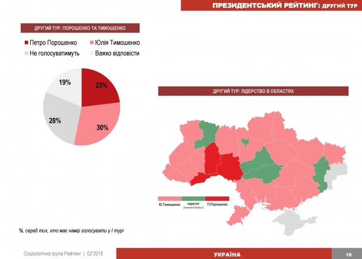 На Івано-Франківщині у президентському рейтингу лідирують Тимошенко, Порошенко і Садовий 6