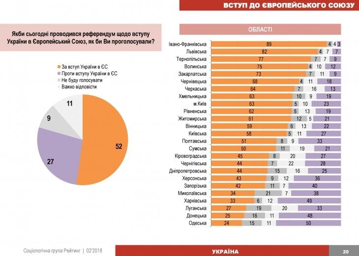 На Прикарпатті найбільше зі всієї України хочуть вступу в ЄС і НАТО. ІНФОГРАФІКА 1