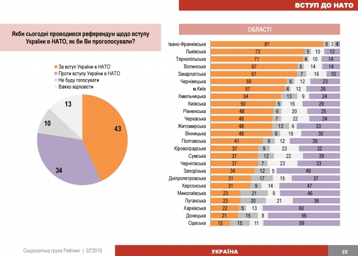 На Прикарпатті найбільше зі всієї України хочуть вступу в ЄС і НАТО. ІНФОГРАФІКА 2