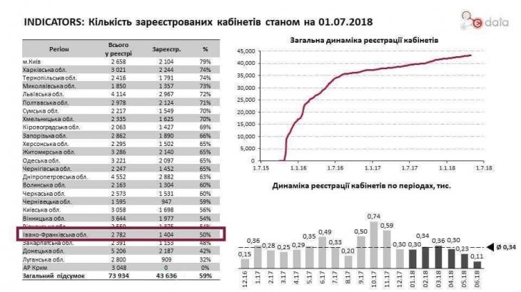 Прикарпатські чиновники не показують інформацію про бюджетні кошти 1