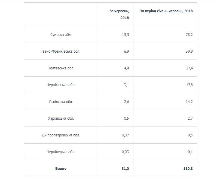 Укрнафта за півроку сплатила у бюджети Прикарпаття майже 40 мільйонів гривень ренти 2