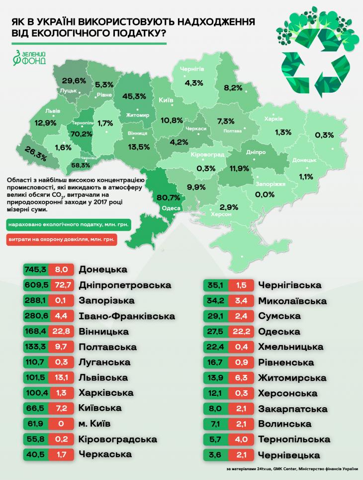 На охорону довкілля Прикарпаття використали 1,5% надходжень від екологічного податку. ІНФОГРАФІКА 1