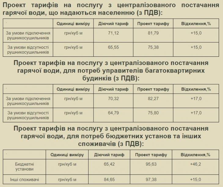 """В Івано-Франківську """"Теплокомуненерго"""" підніме тарифи на опалення 4"""