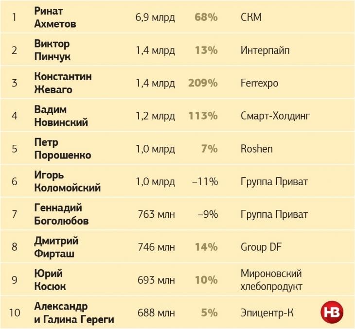 Ривок Жеваго і недосяжний Ахметов: топ-10 найбагатших українців 1