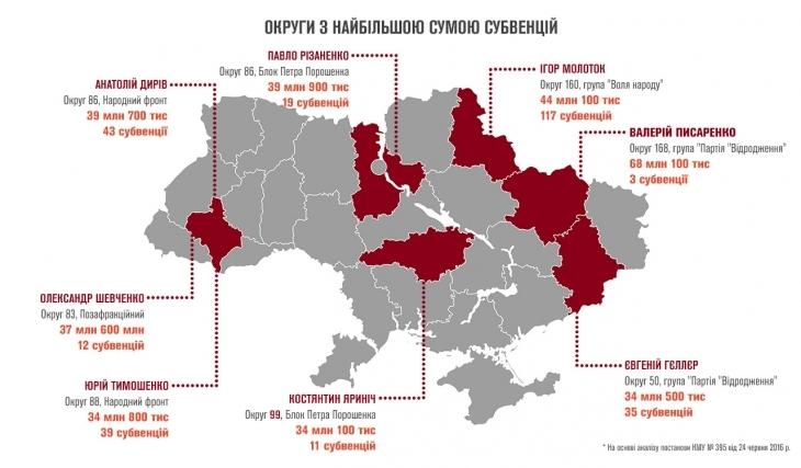 """Хто скільки """"напросив"""" на округ: три округи з Франківщини у топ-8 отримувачів державних субвенцій 2"""