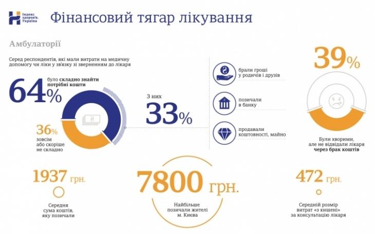 43% українців позичають гроші та продають майно, щоб оплатити лікування 2