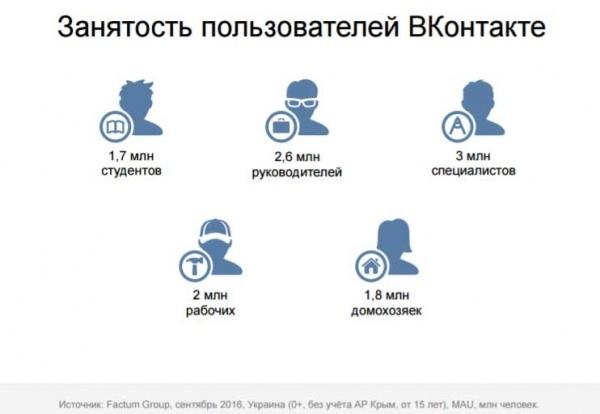 У ВК сидить більше керівників, ніж студентів: соцмережа показала дані про Україну 2