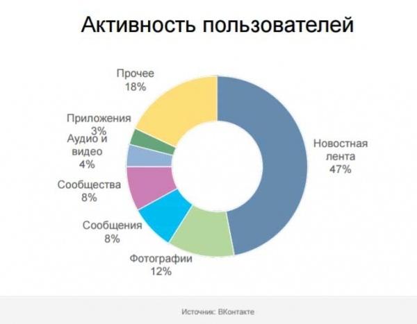 У ВК сидить більше керівників, ніж студентів: соцмережа показала дані про Україну 3