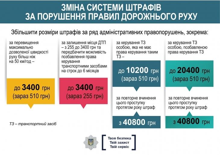 МВС презентувало зміни до законів щодо безпеки дорожнього руху: у чому їх суть 3