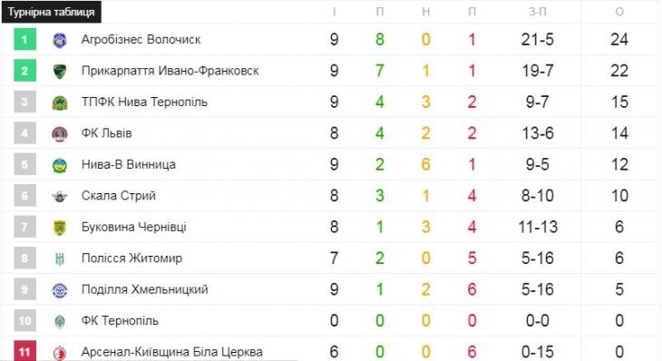 """ФК """"Прикарпаття"""" на виїзді переграв """"Буковину"""" 2"""