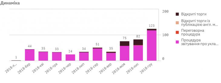 """""""Грудневі жнива"""": як бюджетники Івано-Франківщини в останні дні року освоїли десятки мільйонів 1"""
