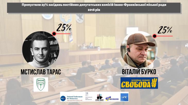 Чотири депутати Івано-Франківської міськради можуть бути відкликані 8