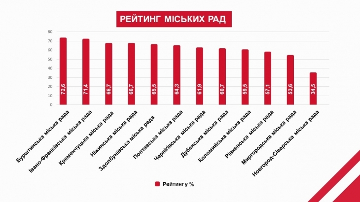 """Коаліція """"Прозорі Ради"""": дві ради Прикарпаття лідирують у рейтингу прозорості 2"""