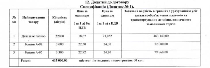 """На Рожнятівщині """"королі бензоколонок"""" отримують надприбутки за рахунок шкільних грошей 4"""