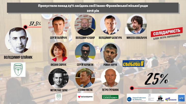 Чотири депутати Івано-Франківської міськради можуть бути відкликані 4