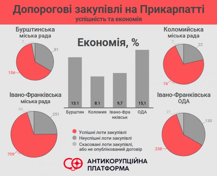 Як не спіткнутися об поріг прозорих закупівель: аналізуємо Івано-Франківську область 2