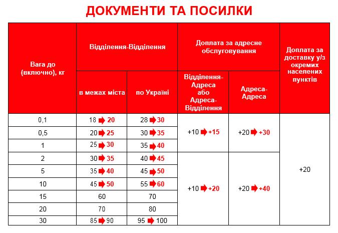 """З 1 серпня """"Нова пошта"""" підвищує тарифи на послуги 2"""
