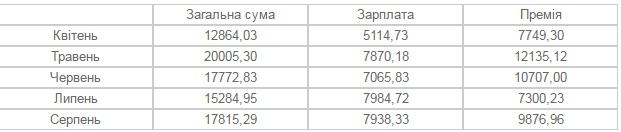 Заступники мера Франківська заробляють від 18 до 35 тисяч гривень на місяць. ІНФОГРАФІКА 8