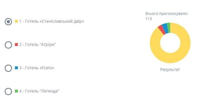 Іванофранківці проголосували за найкращі готель, кав'ярню та салон краси 2