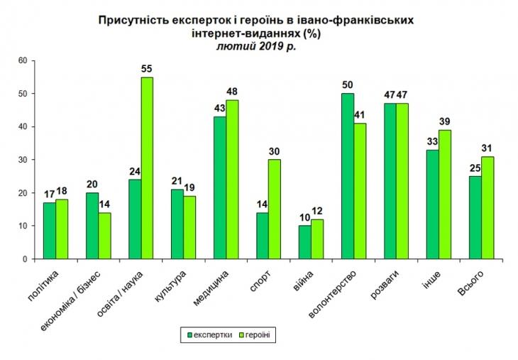У франківських ЗМІ пишуть про жінок найменше в Україні. ІНФОГРАФІКА 1