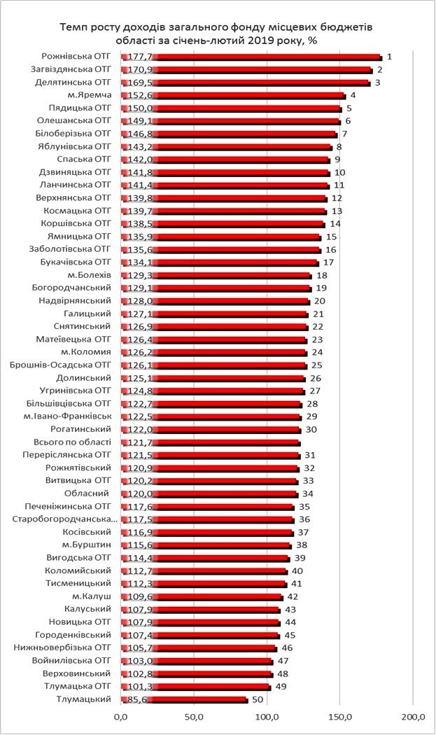 На Івано-Франківщині на 115% зросли доходи місцевих бюджетів 3