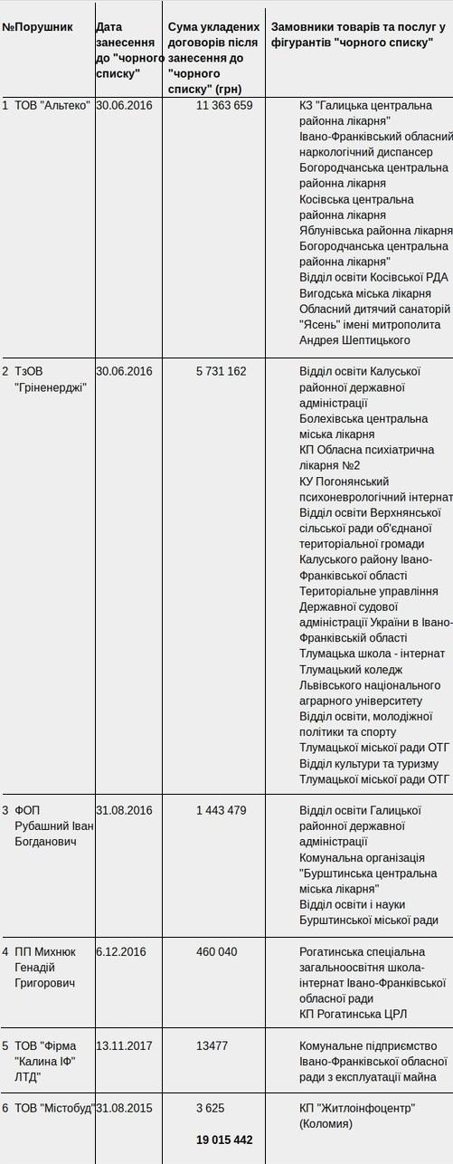 """Бюджетні установи Прикарпаття перерахували компаніям з """"чорного списку"""" АМКУ майже 20 млн грн 1"""