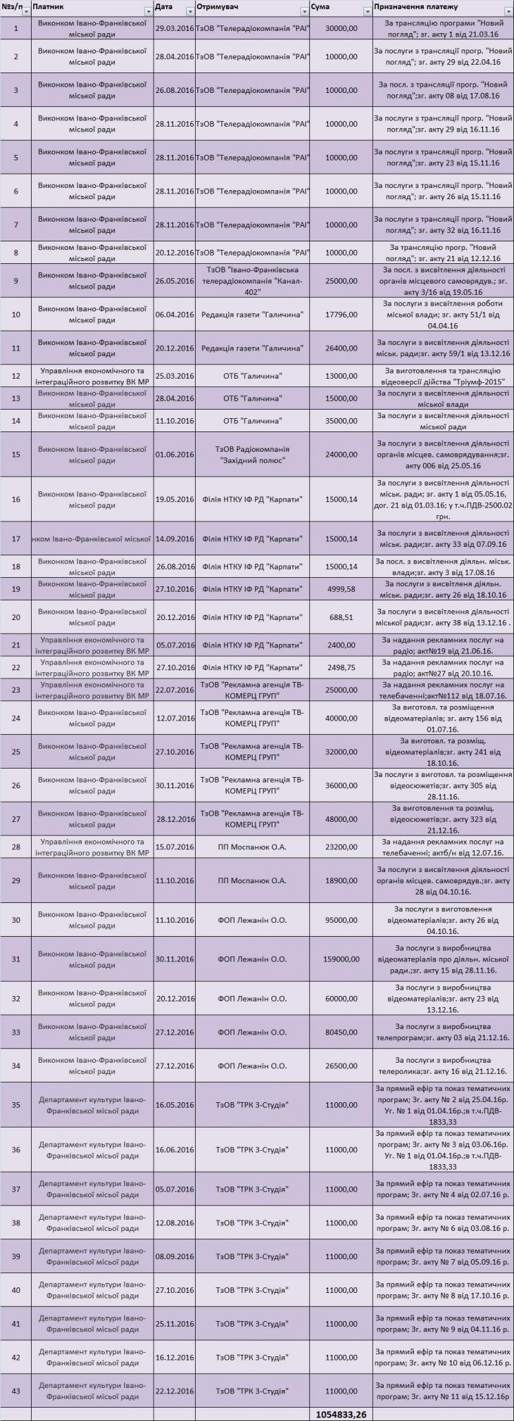 Піар понад усе: скільки громада Івано-Франківська платить за рекламу Руслана Марцінківа і його команди 20