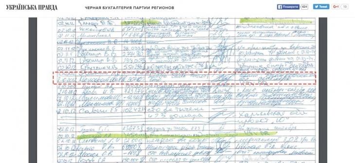 """Чуднов і компанія прикарпатських регіоналів отримали понад півмільйона доларів """"чорного налу"""" 1"""