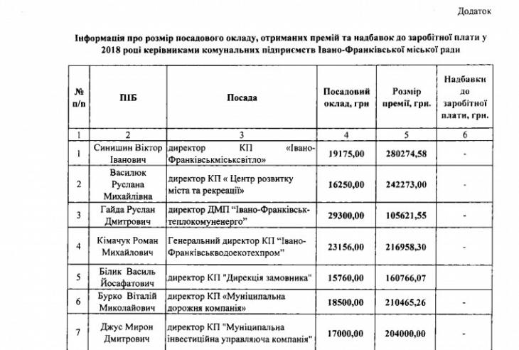 Скільки отримують керівники комунальних підприємств Івано-Франківська 1