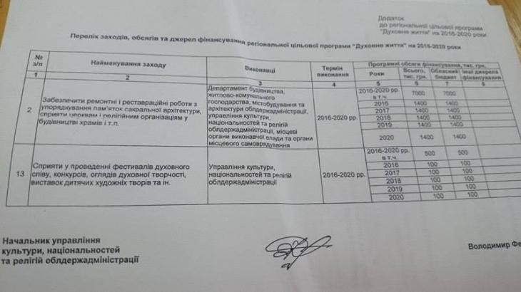 Гуманітарна комісія облради погодила церквам перші 115 тис. грн бюджетних коштів 2