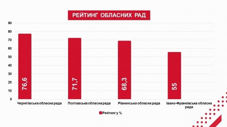 """Коаліція """"Прозорі Ради"""": дві ради Прикарпаття лідирують у рейтингу прозорості 4"""