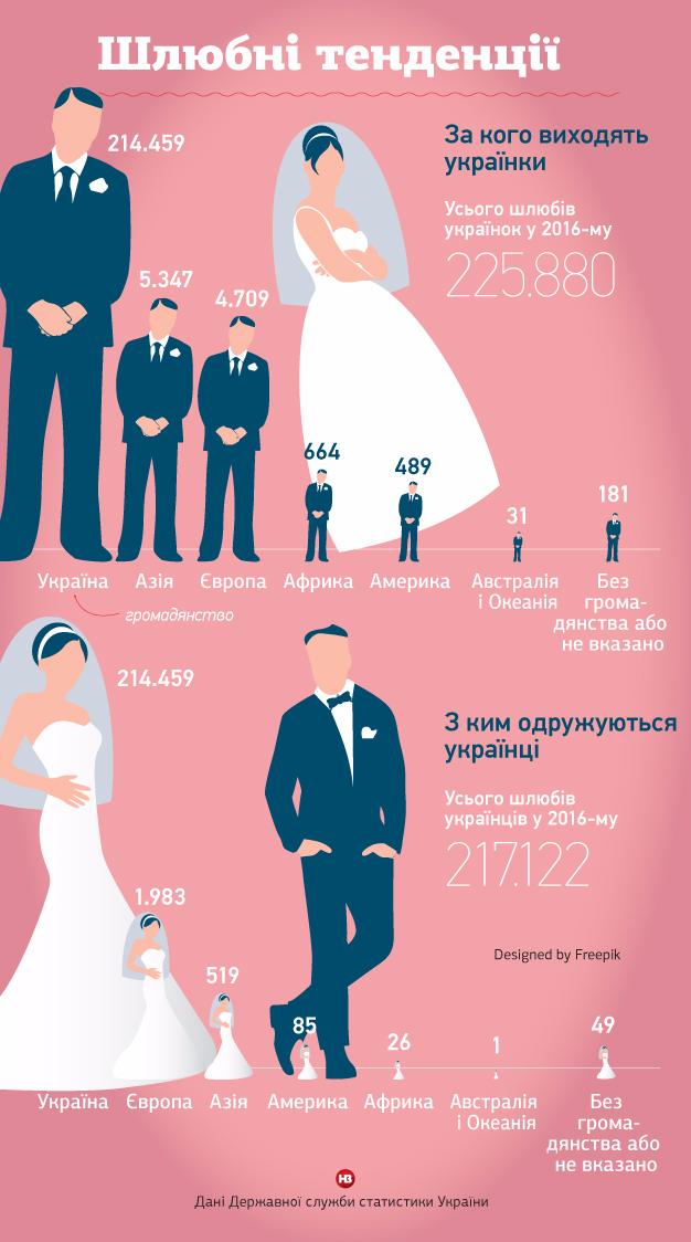 Ринок наречених. Як через війну та нестабільність українки все частіше наважуються на шлюби з іноземцями 1