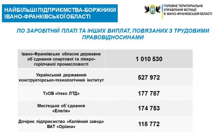 Хто не платить зарплати: на Прикарпатті опублікували рейтинг підприємств-боржників 2