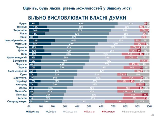 Івано-Франківськ та Луцьк стали лідерами в рейтингу можливостей міст. ІНФОГРАФІКА 18