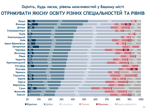 Івано-Франківськ та Луцьк стали лідерами в рейтингу можливостей міст. ІНФОГРАФІКА 14