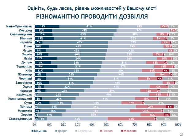 Івано-Франківськ та Луцьк стали лідерами в рейтингу можливостей міст. ІНФОГРАФІКА 2
