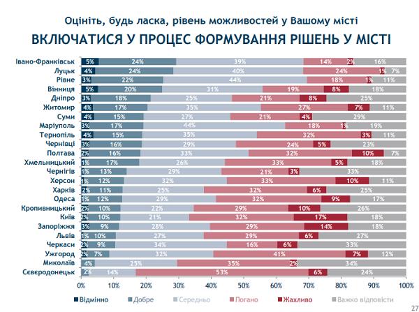 Івано-Франківськ та Луцьк стали лідерами в рейтингу можливостей міст. ІНФОГРАФІКА 6