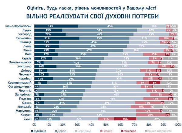 Івано-Франківськ та Луцьк стали лідерами в рейтингу можливостей міст. ІНФОГРАФІКА 4