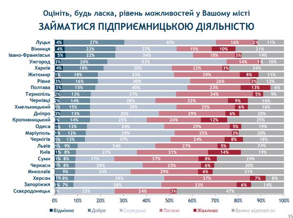 Івано-Франківськ та Луцьк стали лідерами в рейтингу можливостей міст. ІНФОГРАФІКА 8