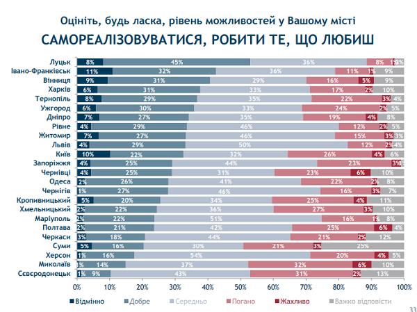 Івано-Франківськ та Луцьк стали лідерами в рейтингу можливостей міст. ІНФОГРАФІКА 10