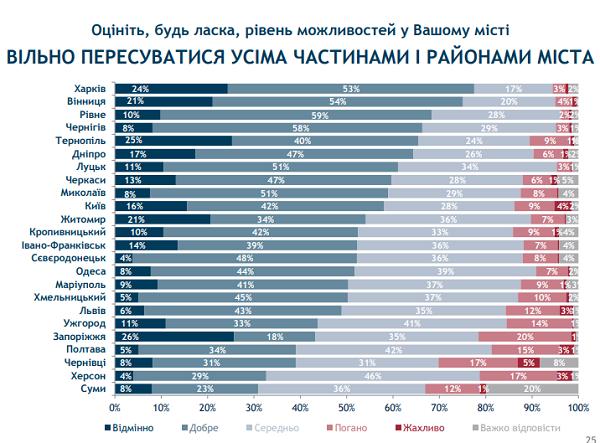 Івано-Франківськ та Луцьк стали лідерами в рейтингу можливостей міст. ІНФОГРАФІКА 16