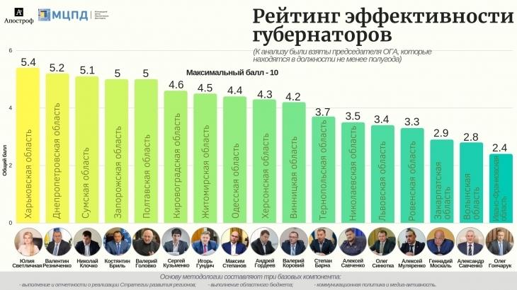 В рейтингу ефективності голів ОДА Олег Гончарук – на останньому місці. ІНФОГРАФІКА 1