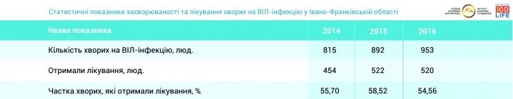 На Івано-Франківщині один із найбільших показників лікування ВІЛ-інфікованих 2