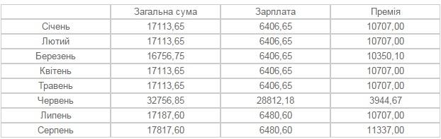 Заступники мера Франківська заробляють від 18 до 35 тисяч гривень на місяць. ІНФОГРАФІКА 6