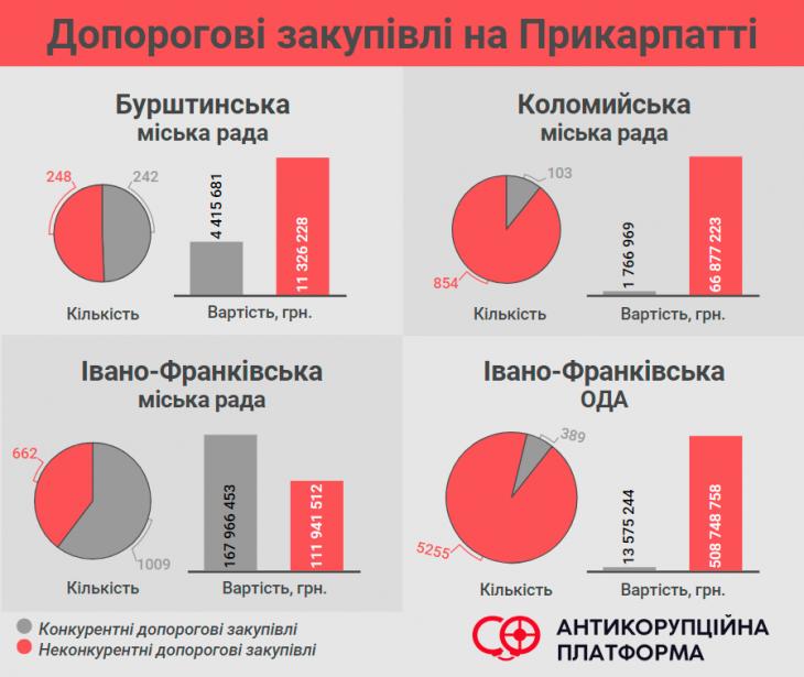 Як не спіткнутися об поріг прозорих закупівель: аналізуємо Івано-Франківську область 1