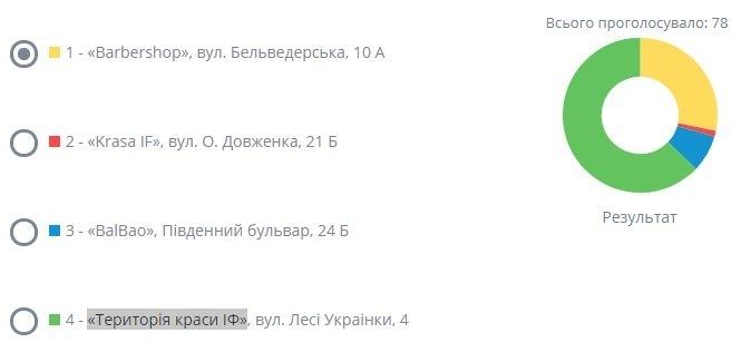 Іванофранківці проголосували за найкращі готель, кав'ярню та салон краси 4