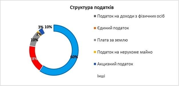 На Івано-Франківщині на 115% зросли доходи місцевих бюджетів 2