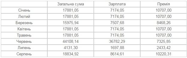 Заступники мера Франківська заробляють від 18 до 35 тисяч гривень на місяць. ІНФОГРАФІКА 4
