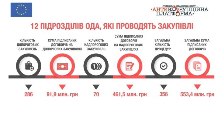 Договор(няк)и поза ProZorro: як Івано-Франківська ОДА уникає відкритих закупівель 8