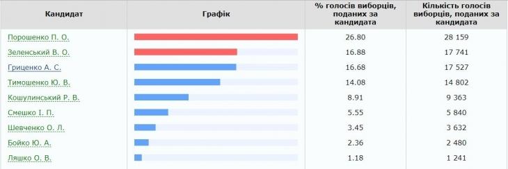 За кого голосували прикарпатці на президентських виборах. Дані по округах 1